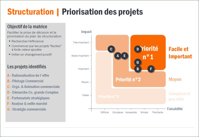 Création De Fonction Matrice De Priorisation Et De Sélection Des Projets Structurants